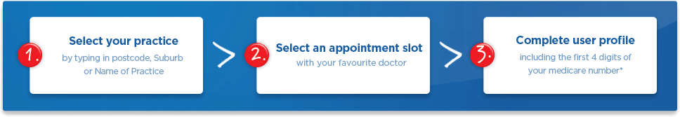 Step One - Select your practive by typing in postcode, suburb or name of practice. Step Two - Select an appointment with your favourite doctor. Step Three - Complete useyr profile including the first 4 digits of your medicare number.